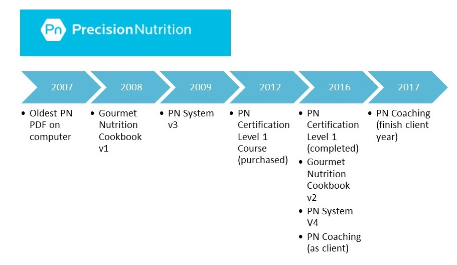 A Year Of Precision Nutrition Pn Coaching Catherine Kunst