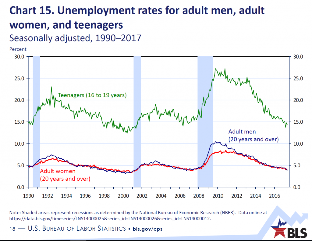 Chart 15. Unemployment rates for adult men, adult women, and teenagers