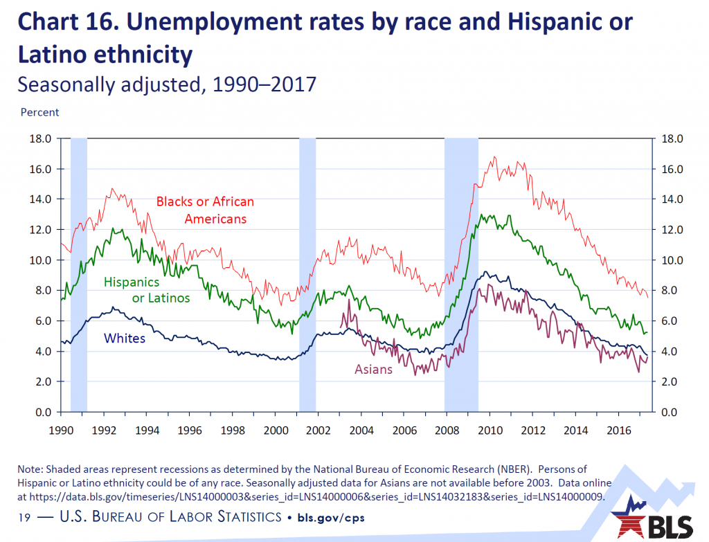 Chart 16. Unemployment rates by race and Hispanic or Latino ethnicity