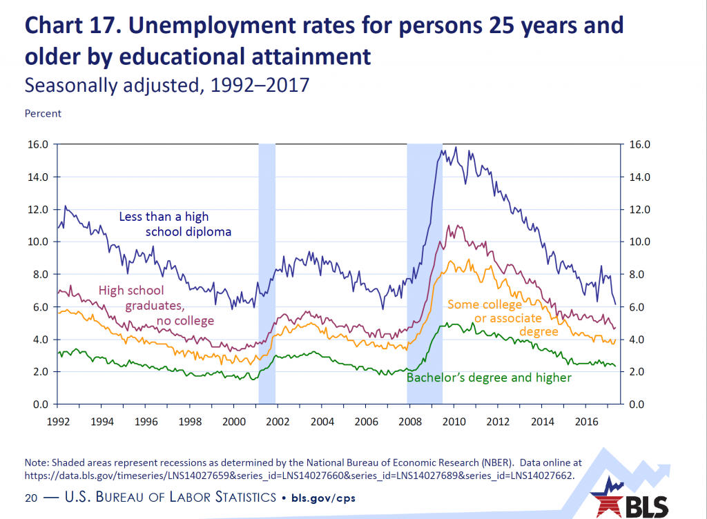 Chart 17. Unemployment rates for persons 25 years and older by educational attainment