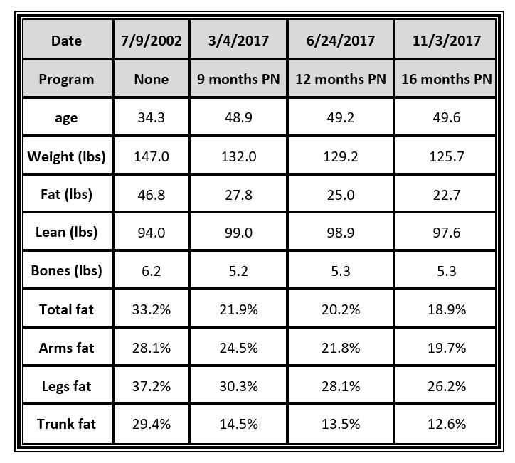 Body Fat Metrics